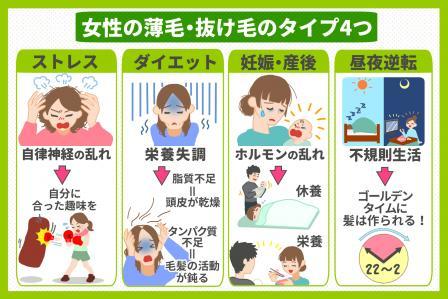 女性特有の抜け毛・薄毛に悩んでいる人に知ってもらいたいことのイメージ画像
